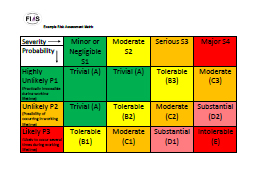 Image for FIAS Example Risk Assessment Matrix